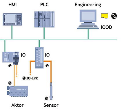 Beispiel Systemarchitektur